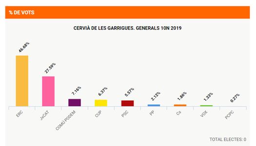 RESULTATS ELECCIONS 10N CERVIÀ DE LES GARRIGUES